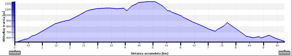 Venaturastrega_altimetria